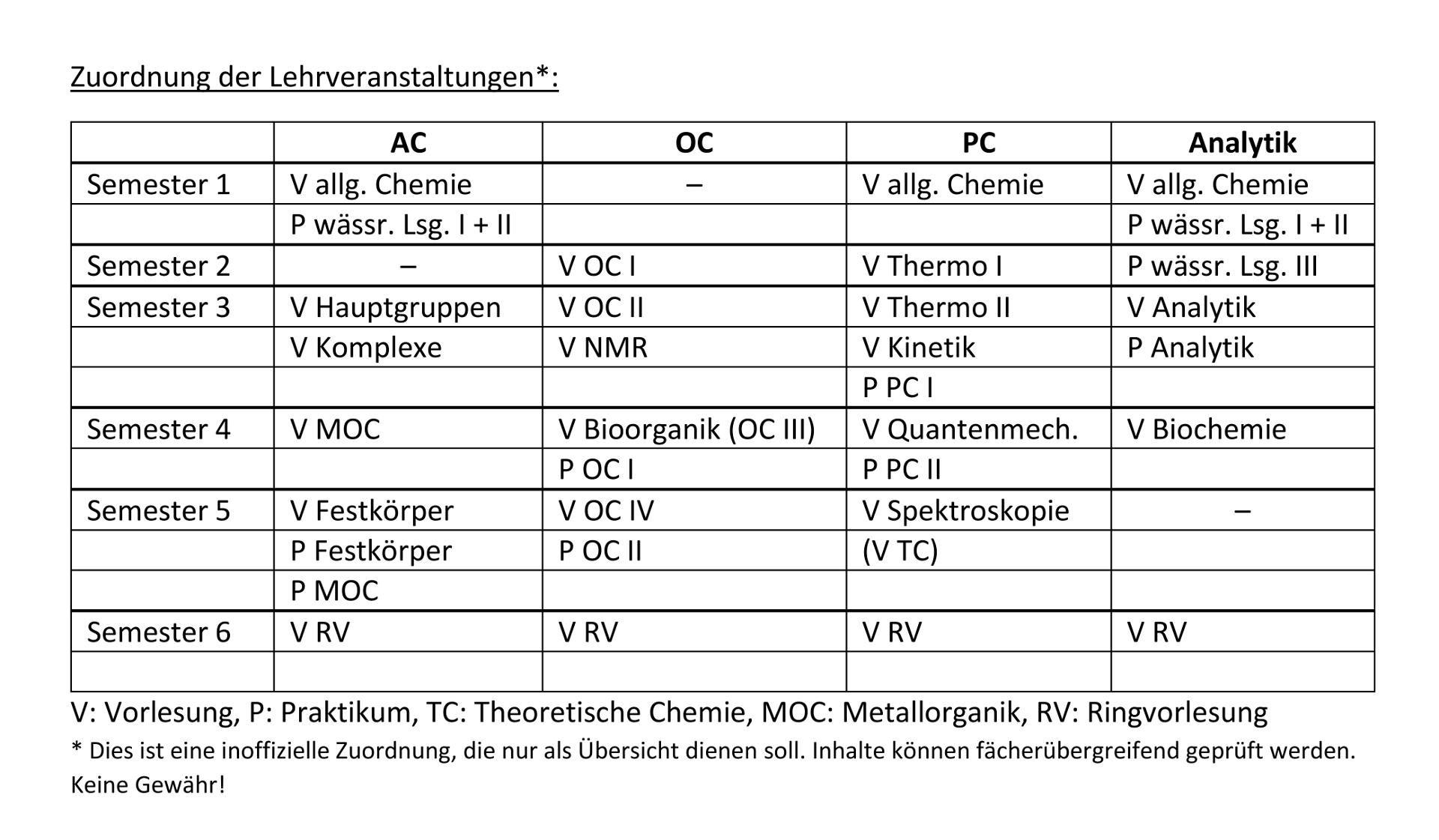 Gemütlich Lehrveranstaltungen Werden 2016 Fortgesetzt Zeitgenössisch ...